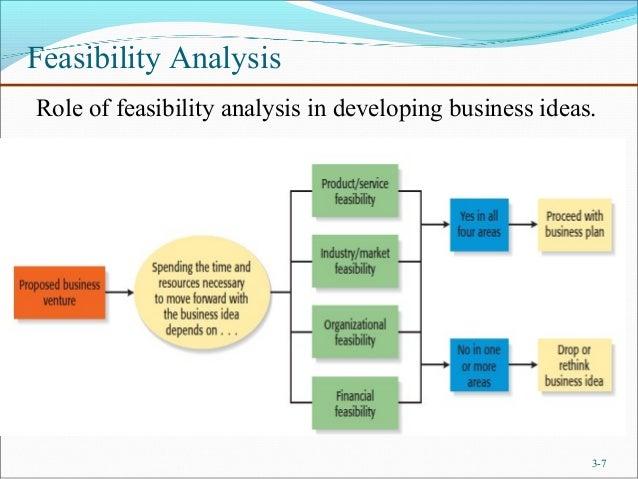 Distinguish between business plan feasibility study