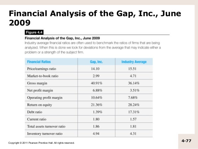 gap inc financial ratio analysis Gap debt to equity ratio (quarterly) (gps) charts, historical  view 4,000+ financial data types  gap inc employees celebrate long-standing history of.