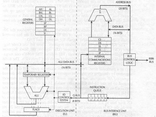 assembly language instruction set