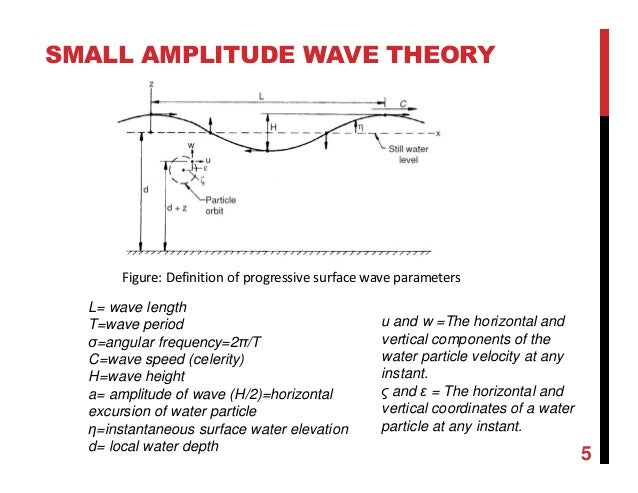 Chapter 3 linear wave theory and wave propagation