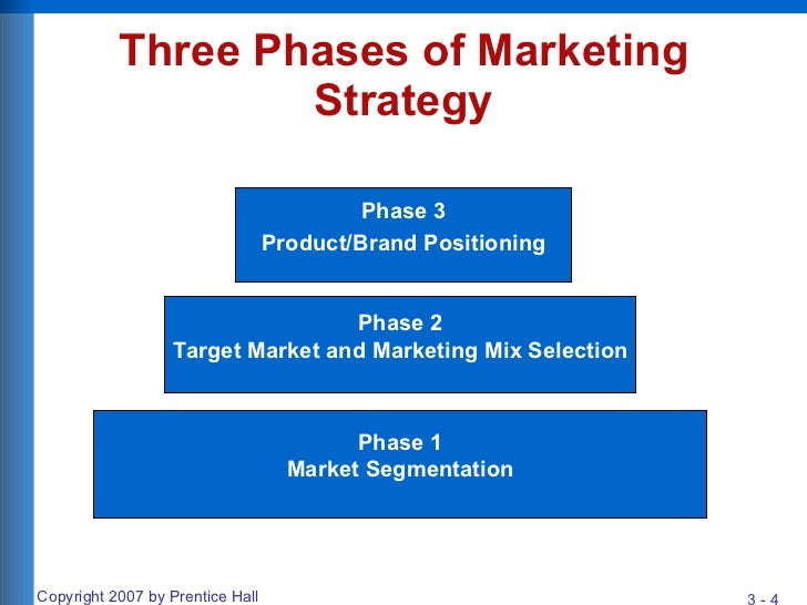 marketing environment and marketing mix of Learn how to use the marketing mix (often called the 4ps of marketing) to get the right combination of place, price, product, and promotion in your business.
