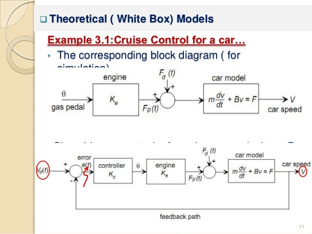 chapter 3 mathematical modeling rh slideshare net Math Number Diagram block diagram of 8087 math coprocessor