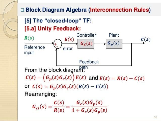 block diagram algebra rules chapter 3 mathematical modeling iphone 5 block diagram #12