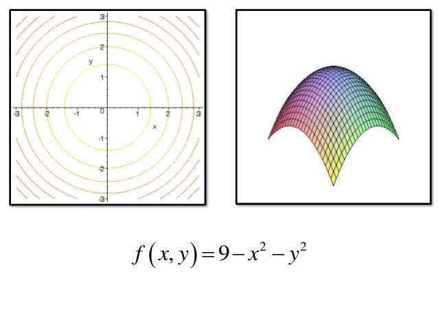 ����y.'9f�x�~K����_AppliedCalculusChapter3partialderivatives