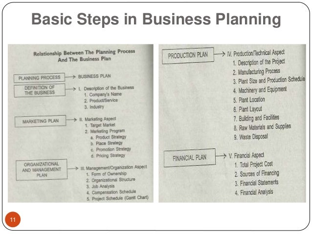 Strategic Planning: 6 Steps involved in Strategic Planning Process – Explained!