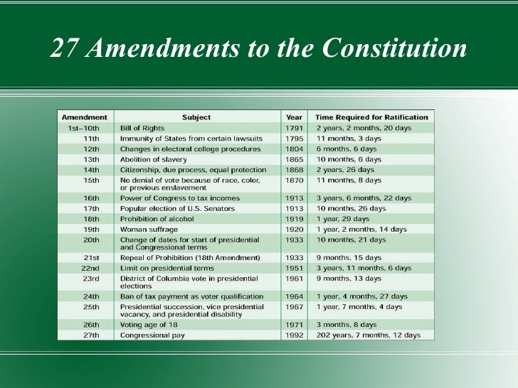 27 Amendments to the Constitution