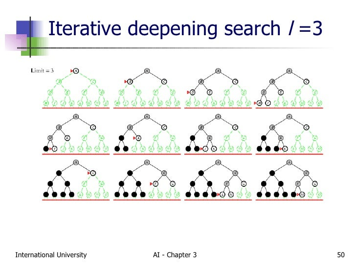 Iterative deepening search l =3 ...