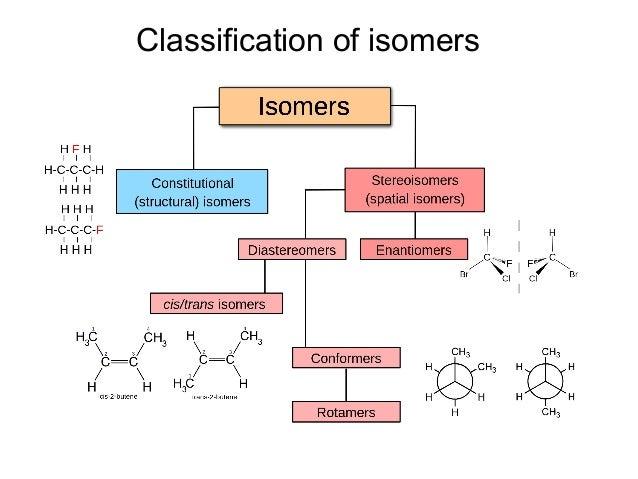 Chapter 3 stereochemistry  2016 Slide 3