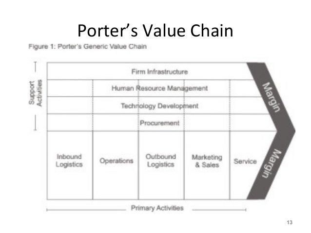 Porter's Value Chain 13