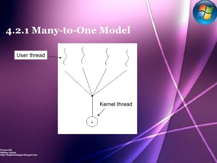 4.2.1 Many-to-One Model User thread Kernel thread