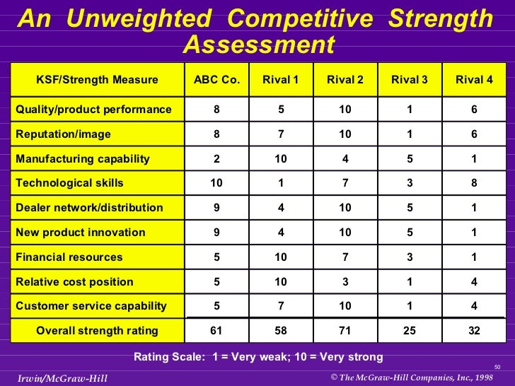 50 An Unweighted Competitive Strength Assessment