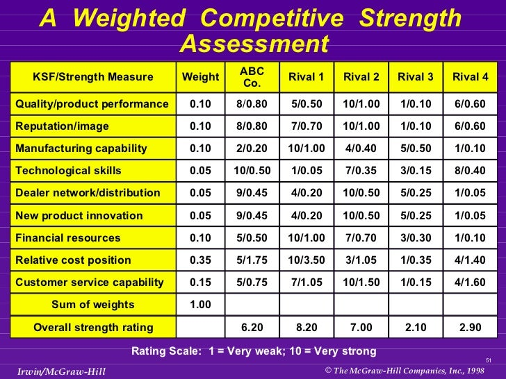 51 A Weighted Competitive Strength Assessment