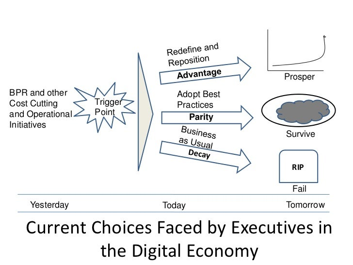 ProsperBPR and other                  Adopt BestCost Cutting      Trigger      Practicesand Operational   Point           ...