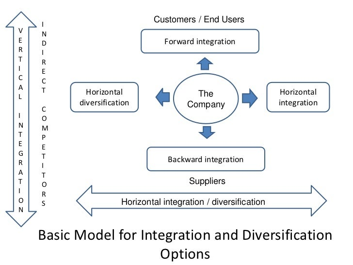 intensive strategies integration and diversification strategies Forward integration is a business strategy that involves a form of vertical  sophisticated content for financial advisors around investment strategies,.