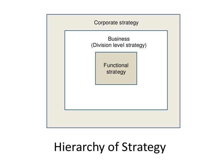 Corporate strategy              Business      (Division level strategy)           Functional               c            st...