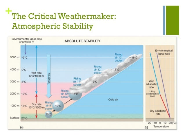 an analysis of the moisture and atmospheric stability In this study, two regional climate model experiments, one with and the other  without soil moisture–atmosphere interaction, were conducted to.