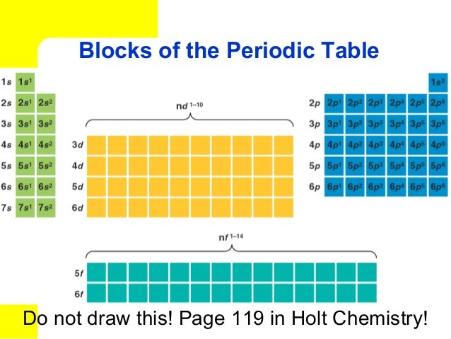 How are elements organized periodic lawa vertical column on the periodic table urtaz Choice Image