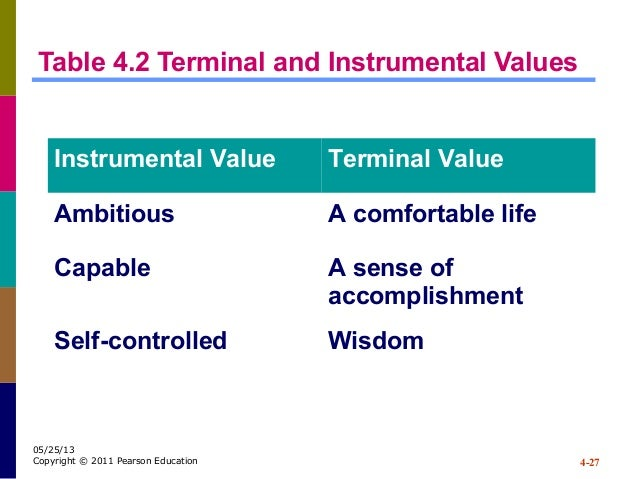 terminal and instrumental values Two studies were conducted to determine whether empirical rationale exists for  the division of value systems into two categories, terminal and instrumental.