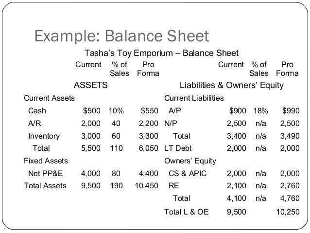 theory of income statement One of the most important profitability metrics is a return on equity, or roe for short return on equity reveals how much after-tax profit a company earned in comparison to the total amount of shareholder equity found on the balance sheet if you've read my previous lessons and articles, you'll .
