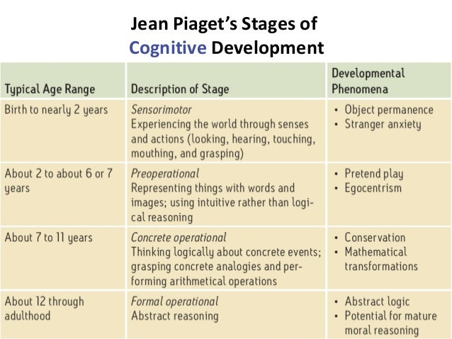 piaget s stages of cognitive development The piaget stages of development is a blueprint that describes the stages of normal intellectual development, from infancy through adulthood this includes thought, judgment, and knowledge.
