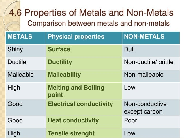 Metals and nonmetals comparison essay