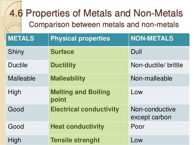Metals and nonmetals comparison essay