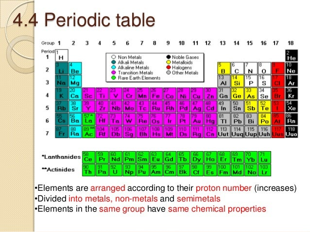 Chapter 4 matter and substances for example hydrogen 9 44 periodic table urtaz Image collections