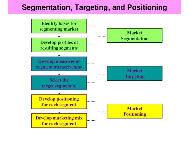 marketing segmentation target and positioning marketing essay Marketing mix the following table outlines the main requirements/criteria for a  market segment the population within each segment is homogenous, and.