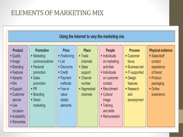 marketing mix 7ps of sony pictures Here is the marketing mix of sony which is one of the most sought after and leading manufacturers of communication, gaming consoles, technology productssony tries to.