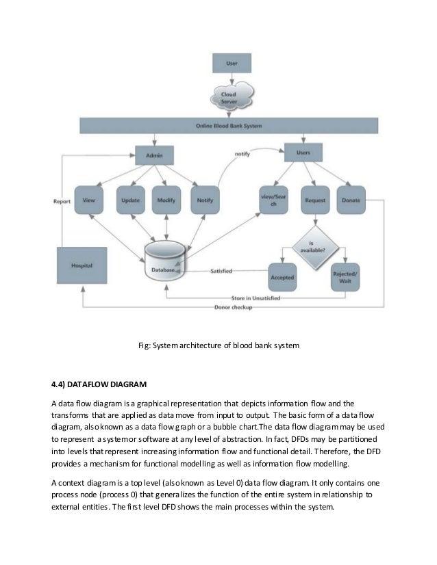 Online Blood Bank System Design