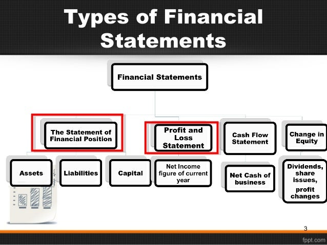 Chapter Financial Statement Analysis