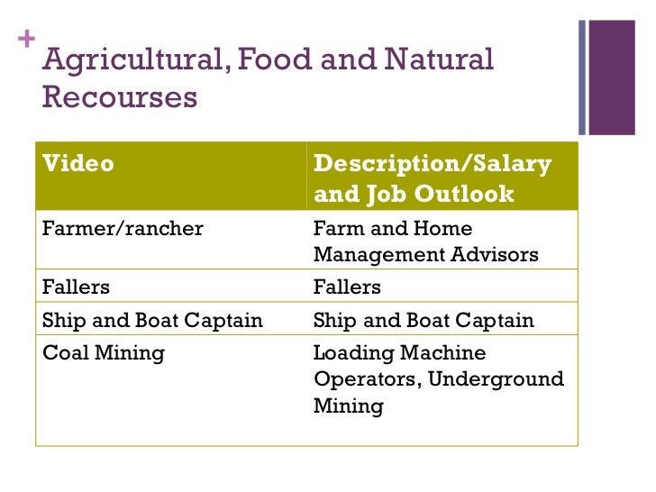 Agriculture Food Natural Resources Description
