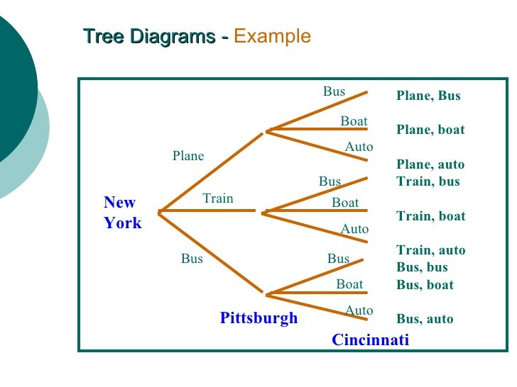 tree diagrams and binomial probabilities chapter Chapter 7: probability last probabilities can be counter-intuitive tree diagrams are often helpful in understanding conditional a tree diagram is very.