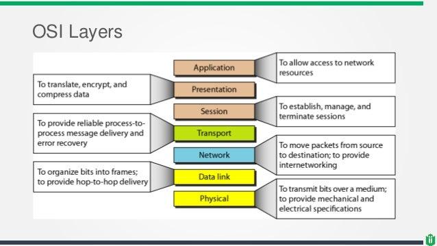 CISSP - Chapter 4 - Network Fundamental