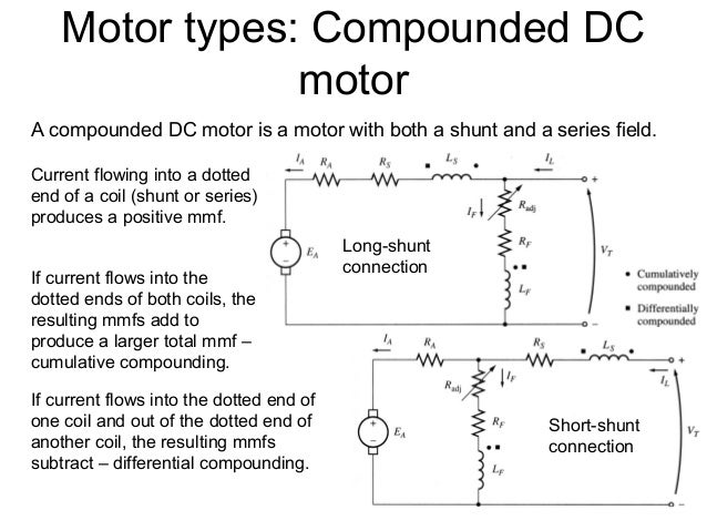 Chapter 4 dc machine autosaved for Types of dc motor