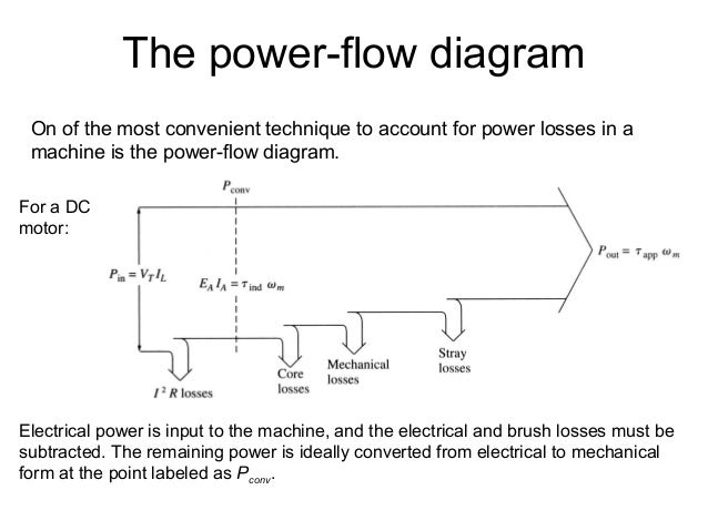 Electricity Generation as well 17hs2408 Datasheet Stepper Motor further Lm317 Datasheet Pdf Fairchild additionally 11 Electrodynamics 05 likewise mutation In Dc Machine Or  mutation In Dc Generator Or Motor. on dc brush motor diagram
