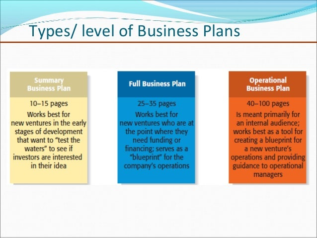 different types of business plan Business plans are of different types and depending on the business type and its  requirement, entrepreneurs can choose which plan will best.