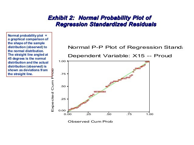 cum probability plots picture