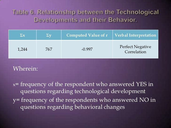 Table 6. Relationship between the Technological Developments and their Behavior.<br />Wherein:<br />x= frequency of the re...