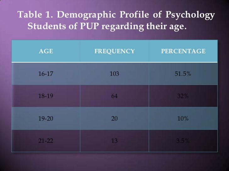 Table 1. Demographic Profile of Psychology Students of PUP regarding their age.<br />