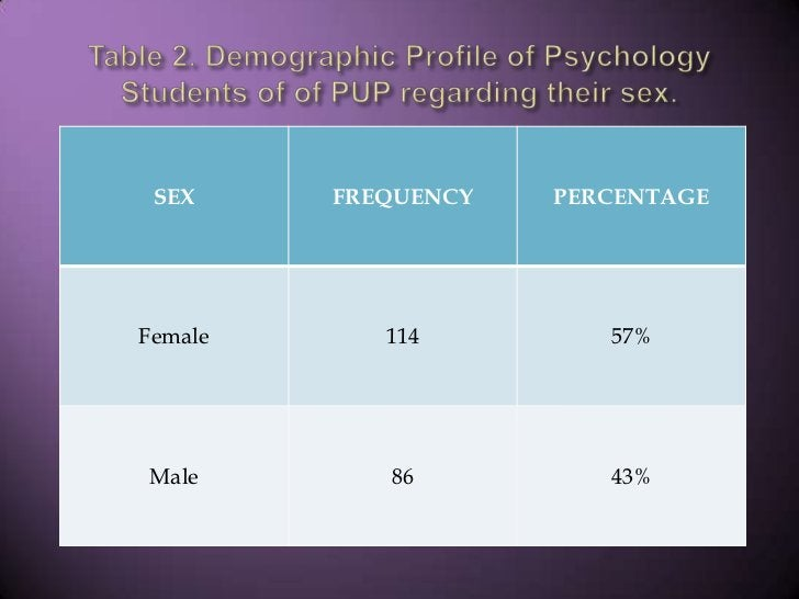 Table 2. Demographic Profile of Psychology Students of of PUP regarding their sex.<br />
