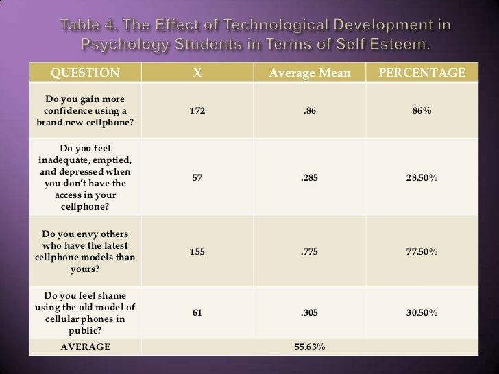 Table 4. The Effect of Technological Development in Psychology Students in Terms of Self Esteem.<br />