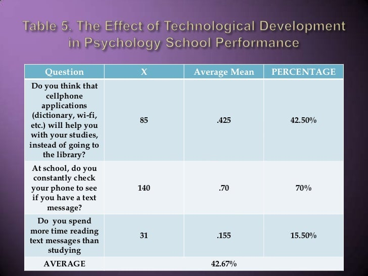 Table 5. The Effect of Technological Development in Psychology School Performance<br />
