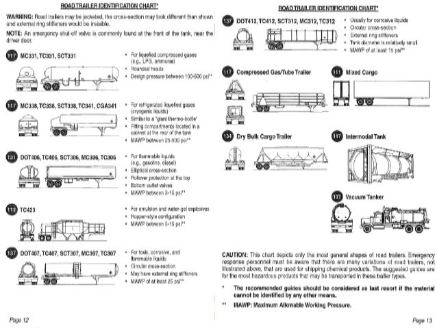 Hazardous Materials Awareness By Cfa