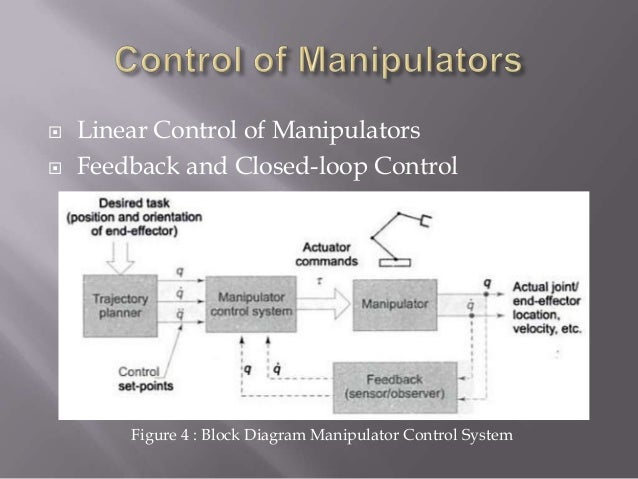 Chapter Robot Control System
