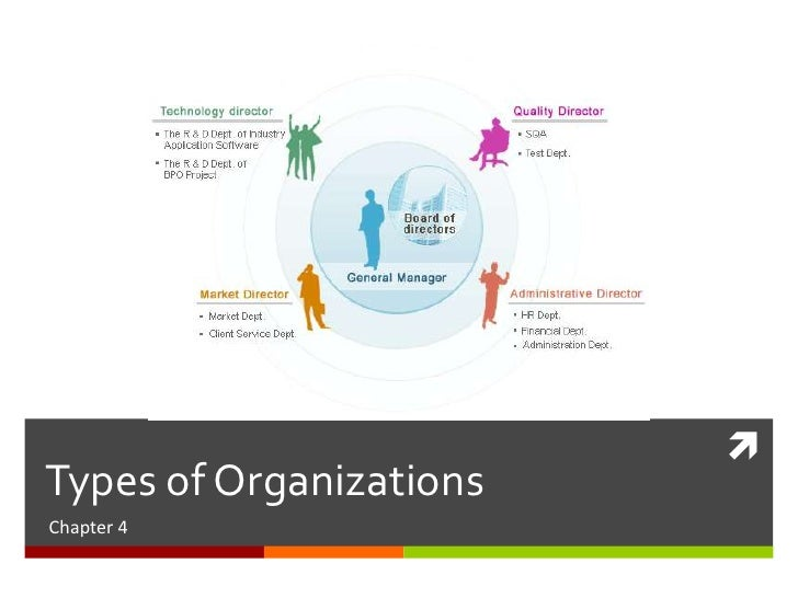 Chapter 4 Types Of Organization