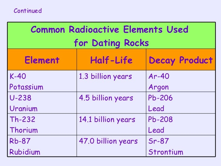 Mass spectrometry radioactive dating