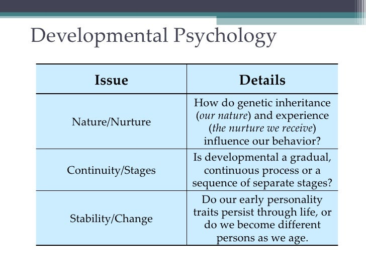 ap psych sanchez ch 4 development What does psychology mean where does it come from hank gives you a 10 minute intro to one of the more tricky sciences and talks about some of the big names in the development of the field.