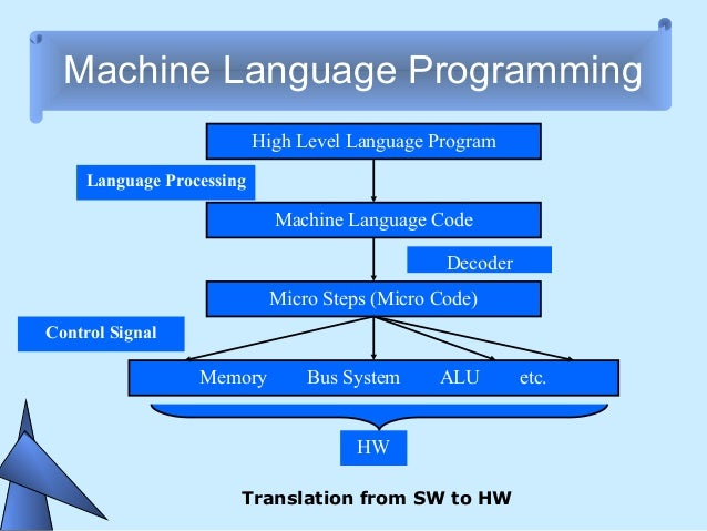 Chapter 4 computer language another storage location 8 machine language programming ccuart Image collections