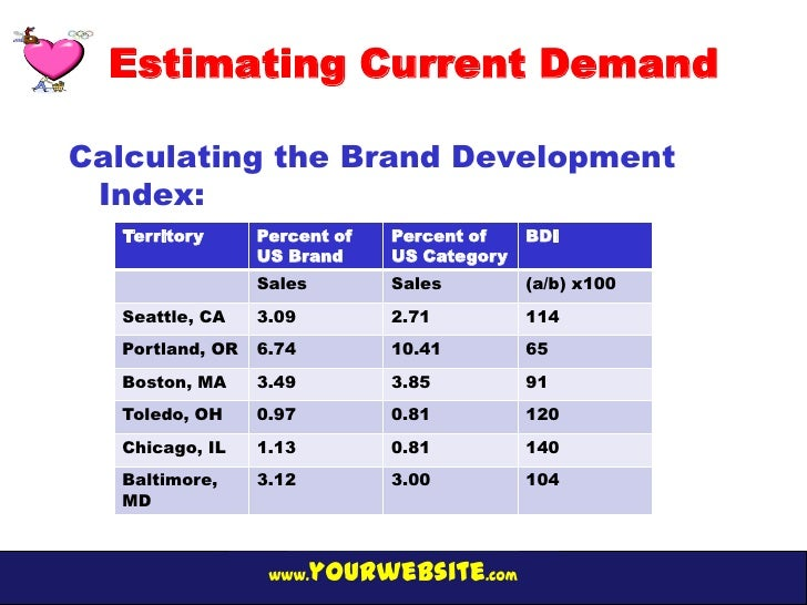 estimating potential demand Paper 372-2010 estimating potential it demand from top to bottom randy collica, hewlett-packard abstract the process of estimating information technology (it) spending is always a difficult undertaking as the exact known.